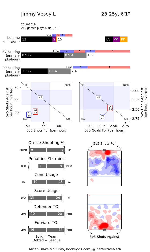 A statistical view of Jimmy Vesey, aged 23 to 25