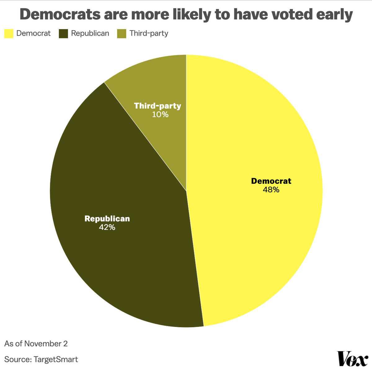 The graph shows that Democrats voted early.
