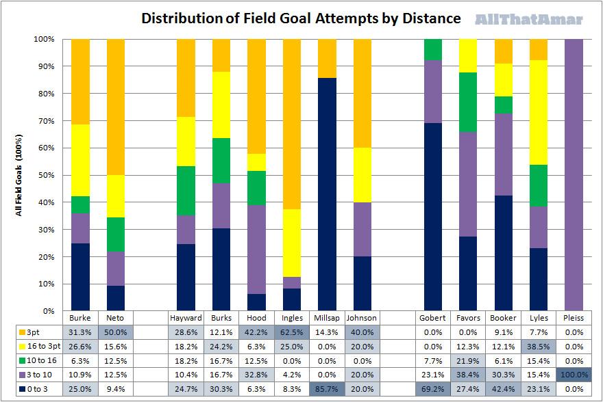 2015 2016 Utah Jazz Player Shot Distance Bar Graph