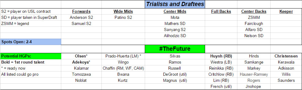 2016 preseason trialists future