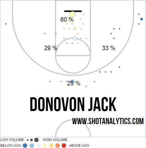 Djack 2015 Shot Chart