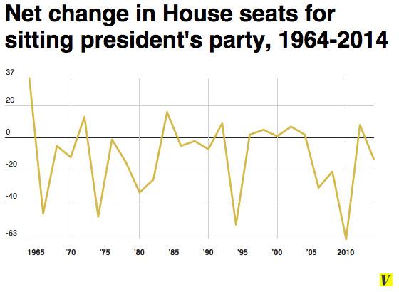 House net change
