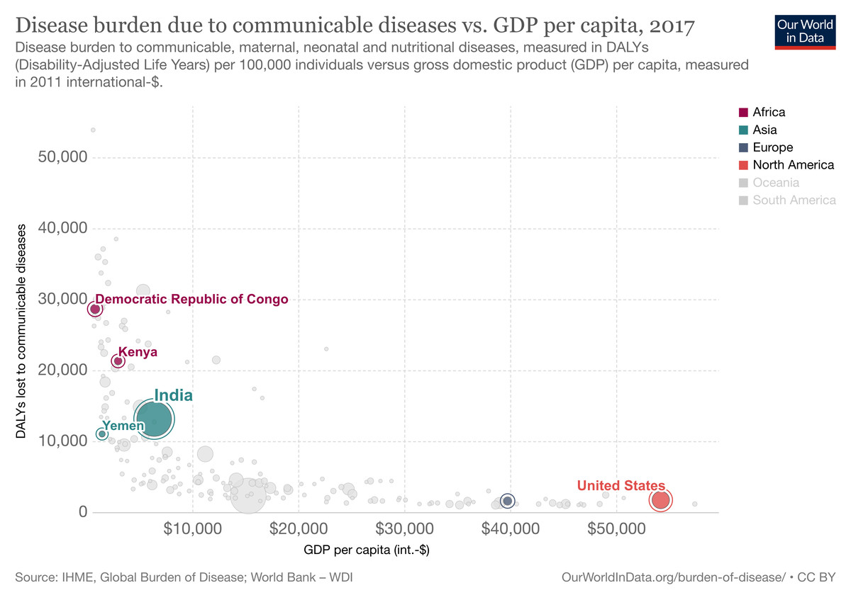 Chart showing disease burden from communicable diseases and GDP per capita for Democratic Republic of Congo, Yemen, India, the UK and the US.