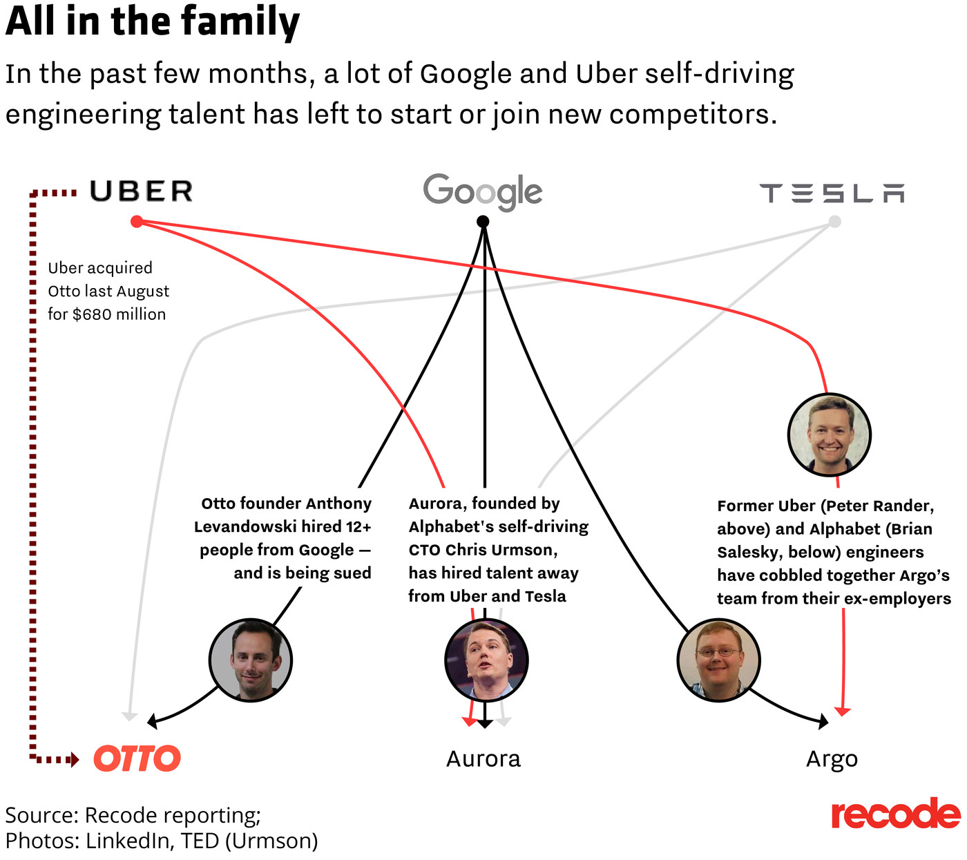 Self-driving talent is fleeing Google and Uber to catch the