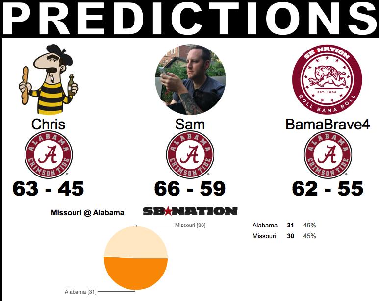 UA Predictions