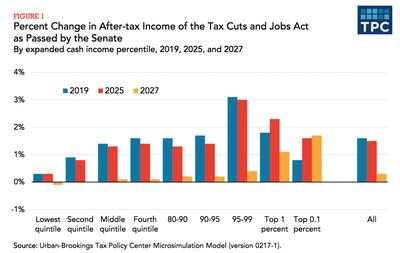 TPC analysis of Senate-passed tax bill - overall distribution
