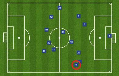 Oviedo positioning vs. Villa