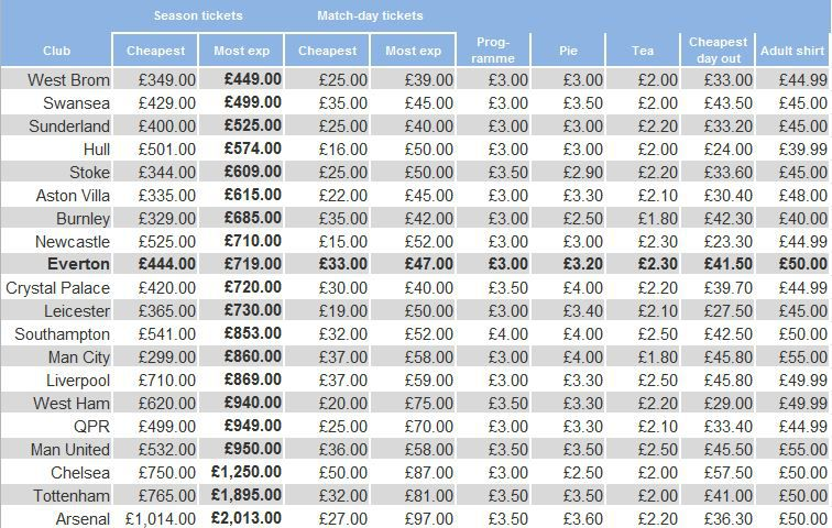 Price of Football - Most Exp Season Ticket