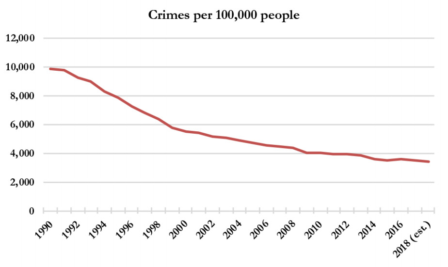 A chart showing the crime rates through 2018, based on data from 19 of the 30 largest US cities.