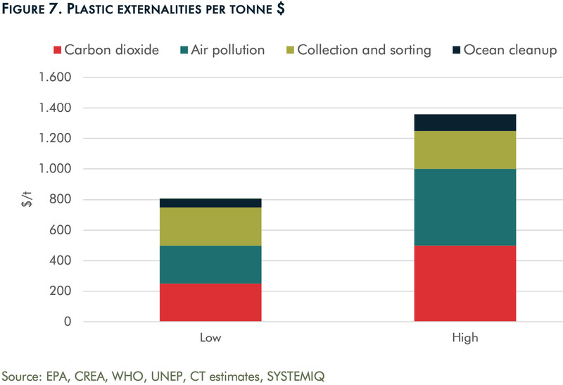 A chart that compares the externalities — CO2, air pollution, collection and sorting, and ocean cleanup — of plastic per tonne.