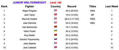 140 7219 - Rankings (July 2, 2019): Andrade, Charlo stand firm at 160