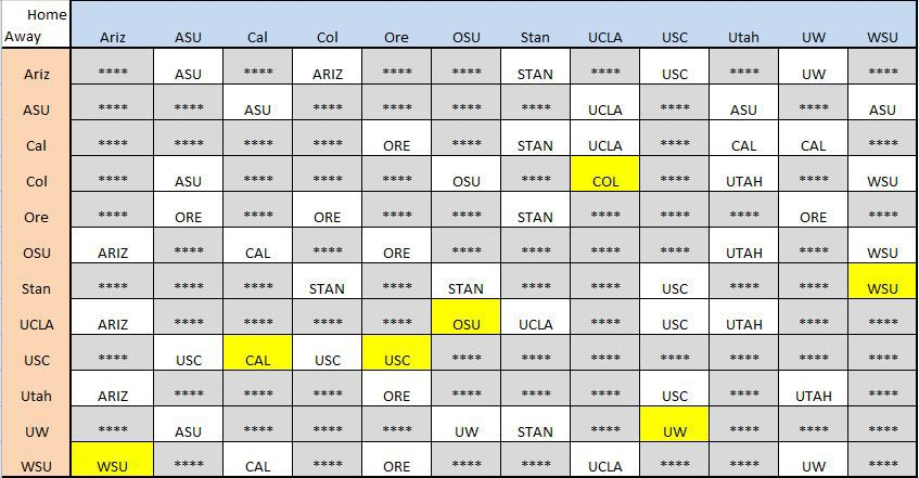 2015 Pac 12 game by game picks