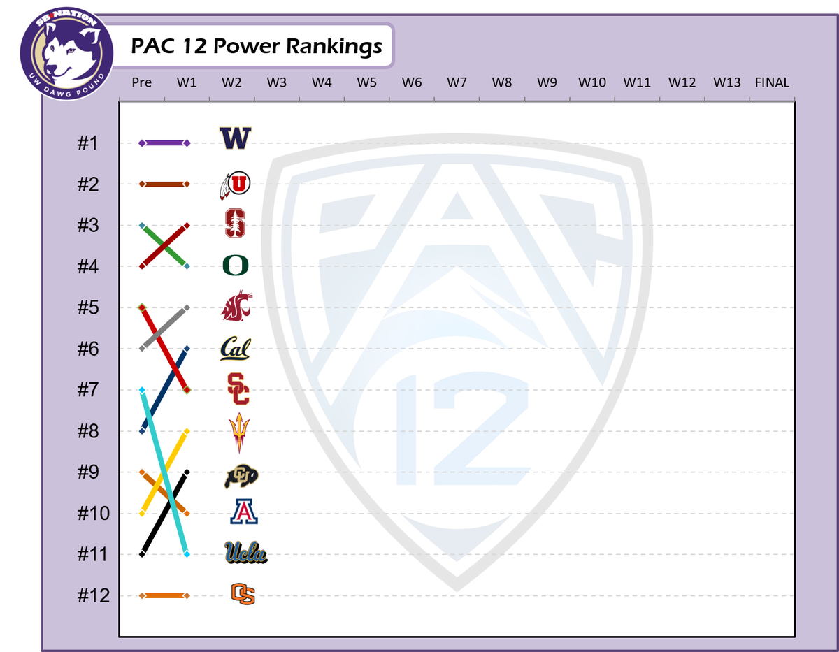 PAC 12 Power Rankings: Washington on top after Week 1 - UW