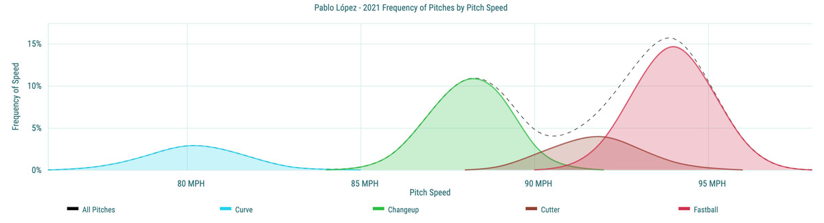 Pablo López- 2021 Frequency of Pitches by Pitch Speed