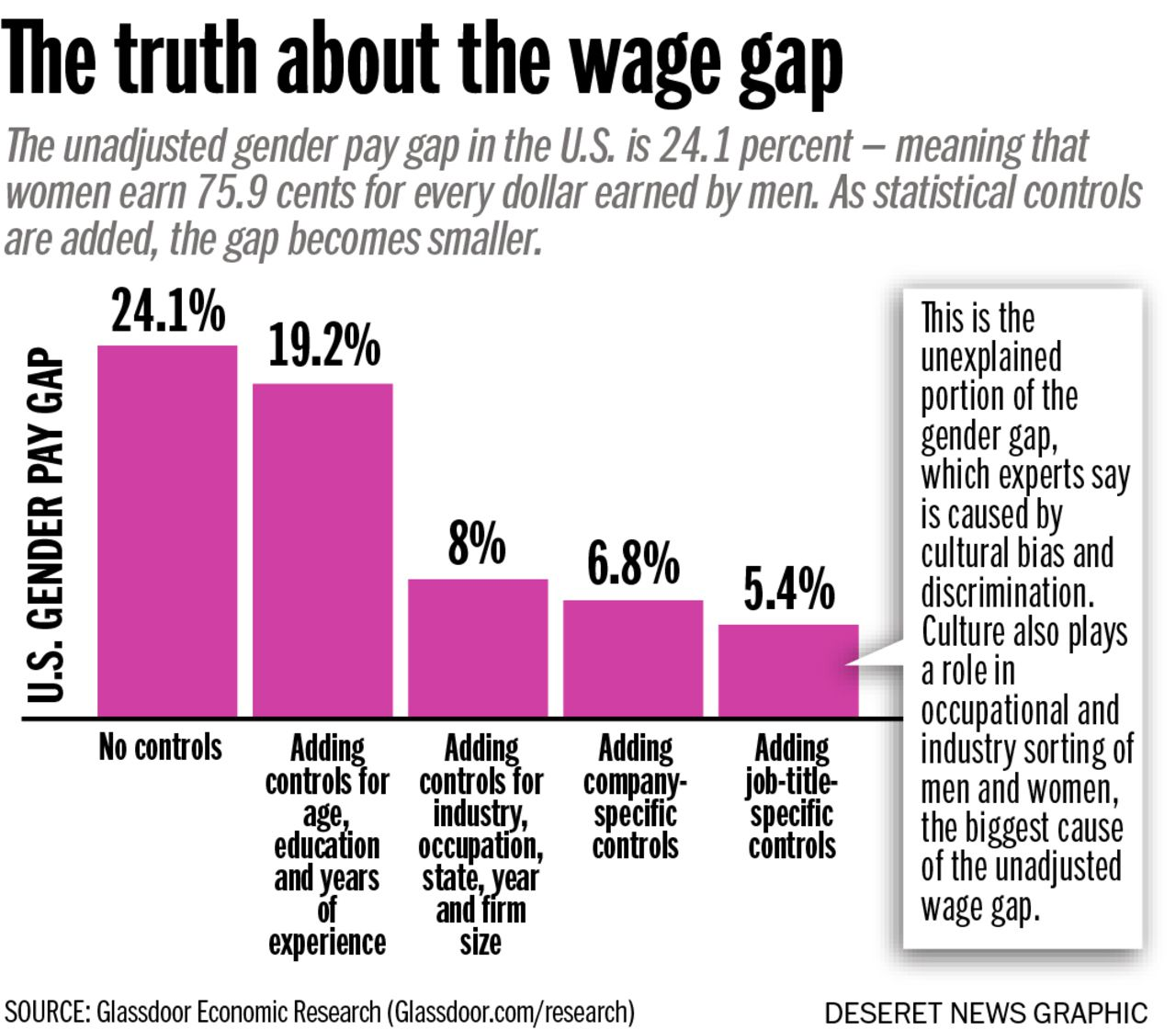 The truth about Utah's and the nation's gender pay gap