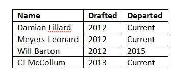 Olshey Draft Picks