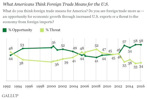 Gallup trade, opportunity or threat