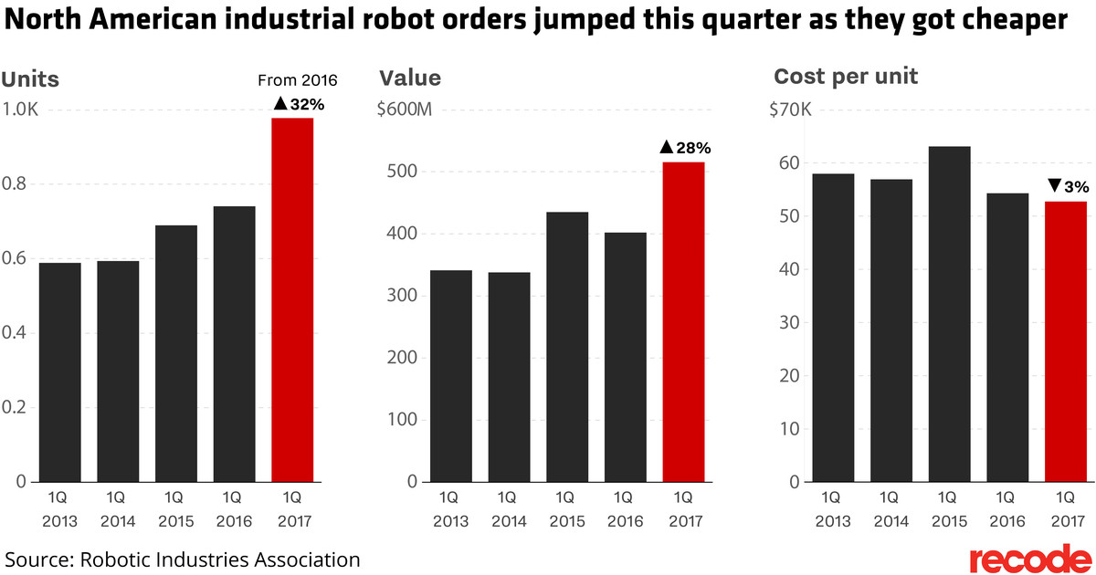 The U S , Canada and Mexico are buying more job-killing robots than