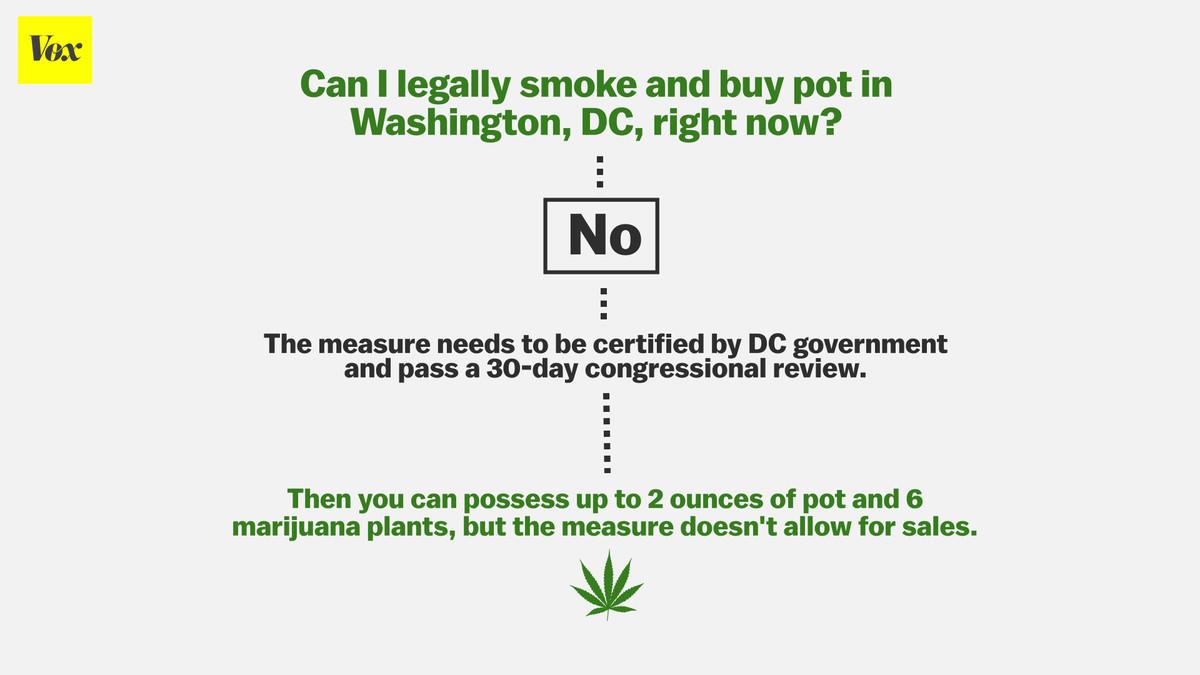 DC marijuana legalization