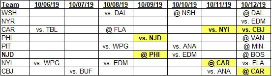 Team schedules for 10-6-2019 to 10-12-2019