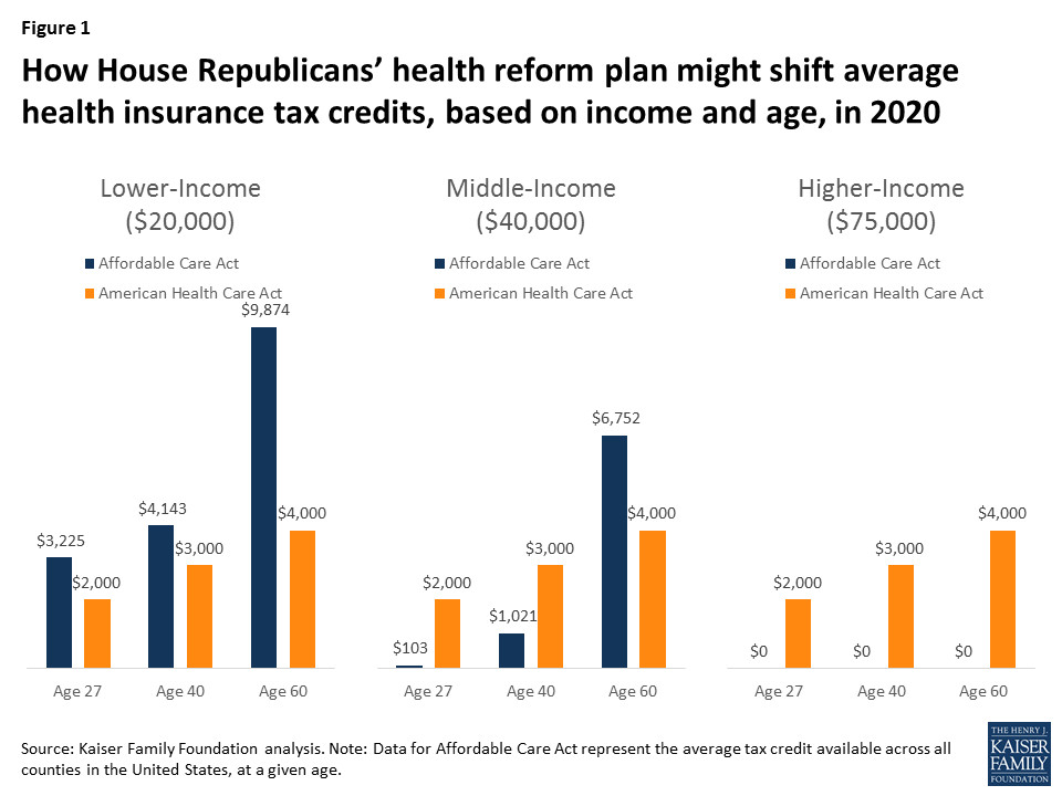 Obamacare's tax credits versus the AHCA's tax credits, in one chart.