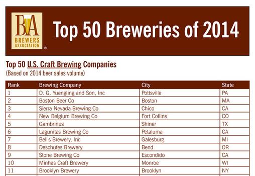 Biggest craft breweries in 2014
