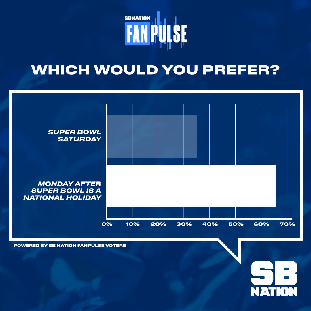 FanPulse survey results show almost 70 percent of NFL fans would rather Super Bowl Monday be a holiday instead of the Super Bowl getting moved to Saturday