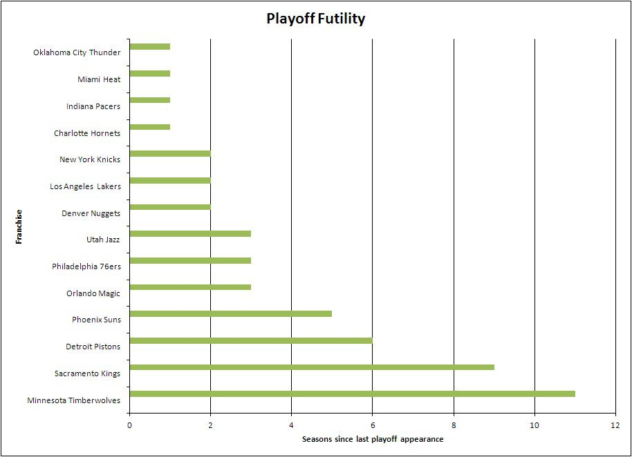 Playoff Droughts