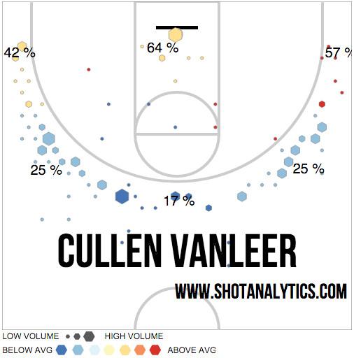 Cullen VanLeer 2016 Shot Chart
