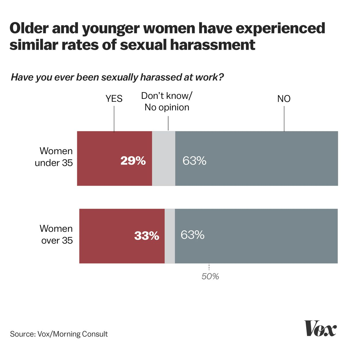 ... prevalence of sexual harassment may not have gone down much. Women  under 35 were about as likely as their elders to say they'd been harassed  at work.
