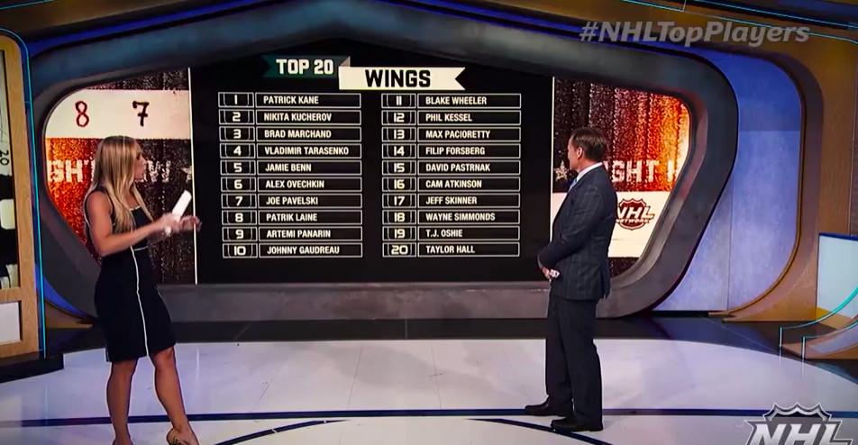 NHL top 20 wings