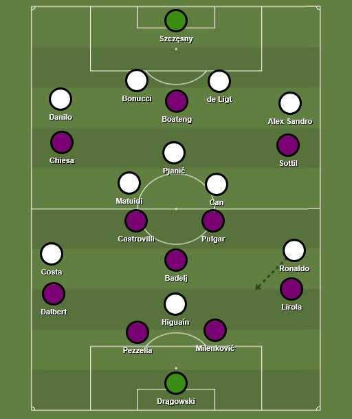 Fiorentina Vs Juventus Preview Viola Nation