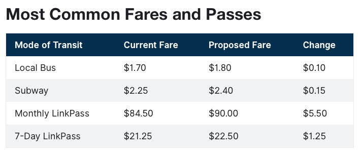 T fare increases include proposal to hike cost of subway