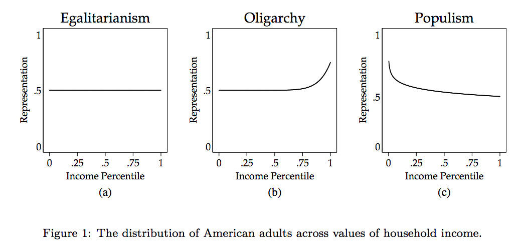 What egalitarian, oligarchic, and populist representation look like when graphed.
