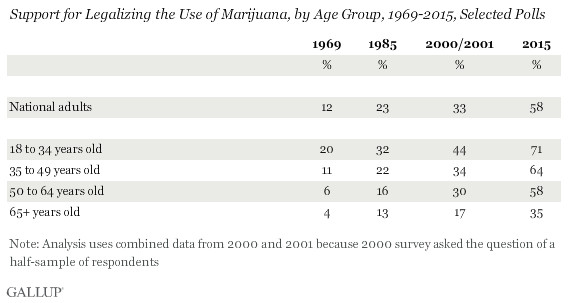 Younger Americans are much more likely to support marijuana legalization.