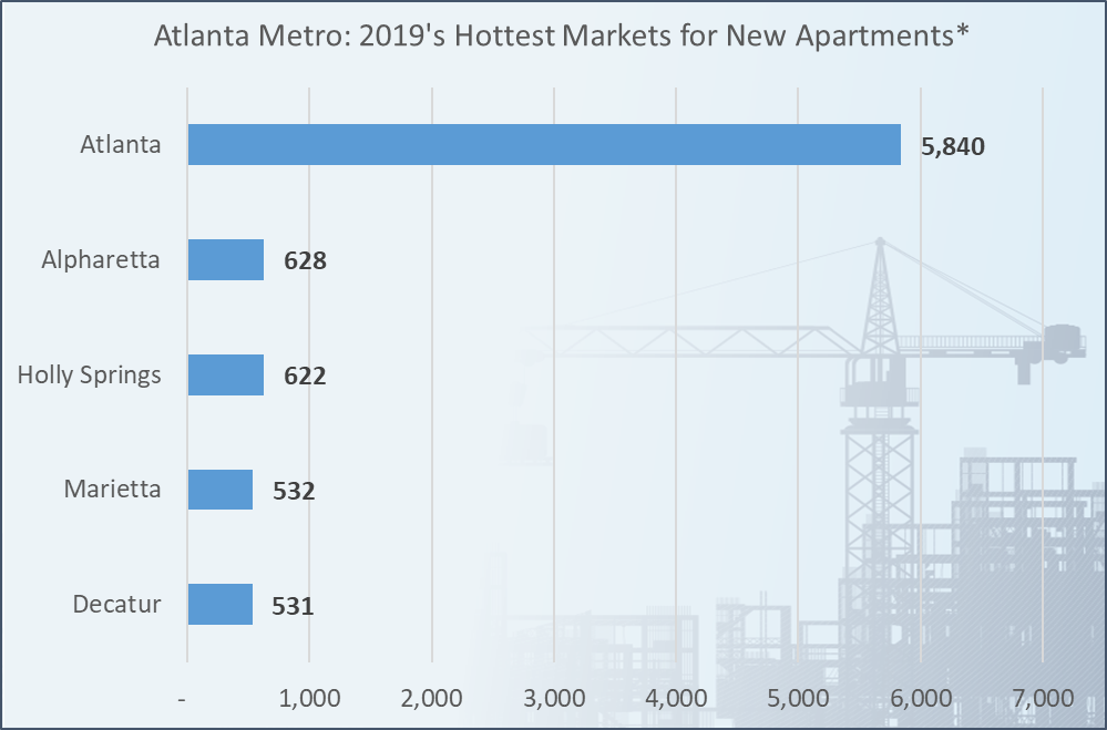 A chart with blue bars showing new construction of apartments in metro Atlanta.