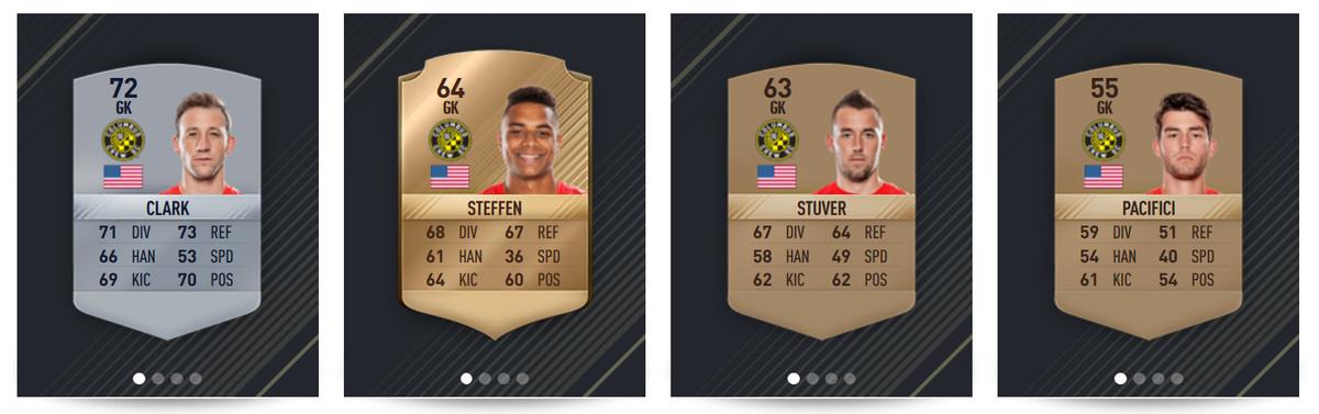 Crew SC Goalkeepers - FIFA 17 Ratings: Clark 72; Steffen 64; Stuver 63; Pacifici 55
