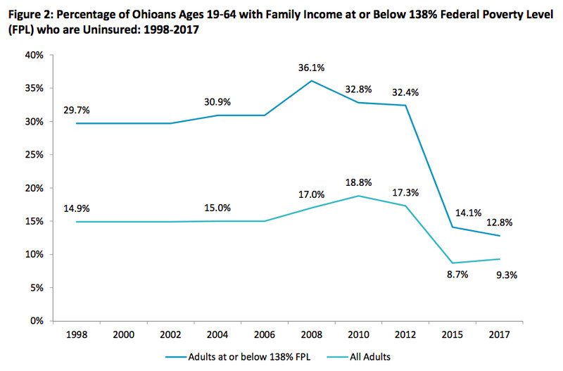 ScreenShot2018_08_23at4.48.13PM.164944 The success of Medicaid expansion, explained in 5 charts