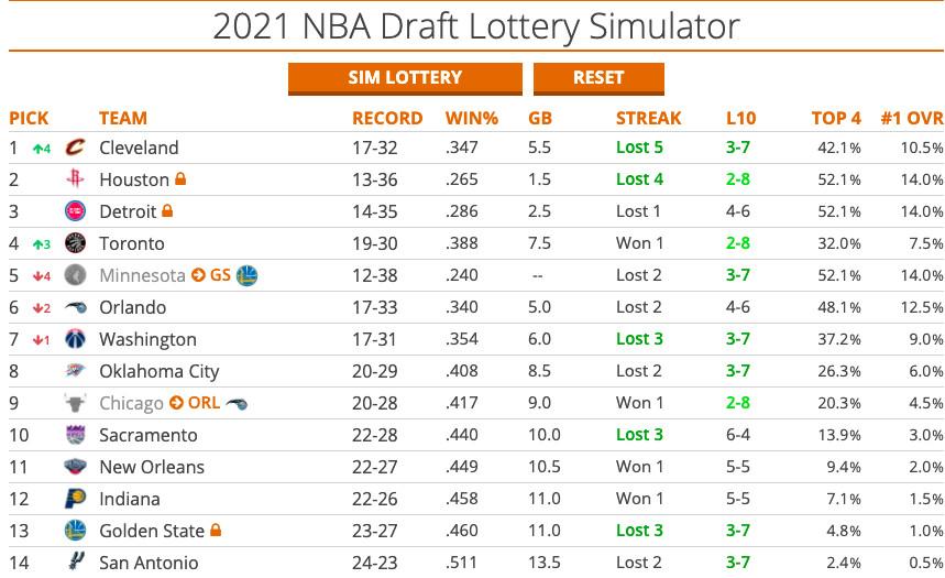 2021 nba mock draft lottery vol 1