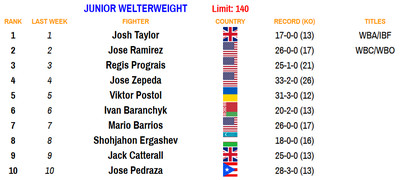 140 110220 - Bad Left Hook Boxing Rankings (Nov. 2, 2020): Davis joins Canelo as only fighters ranked in two divisions