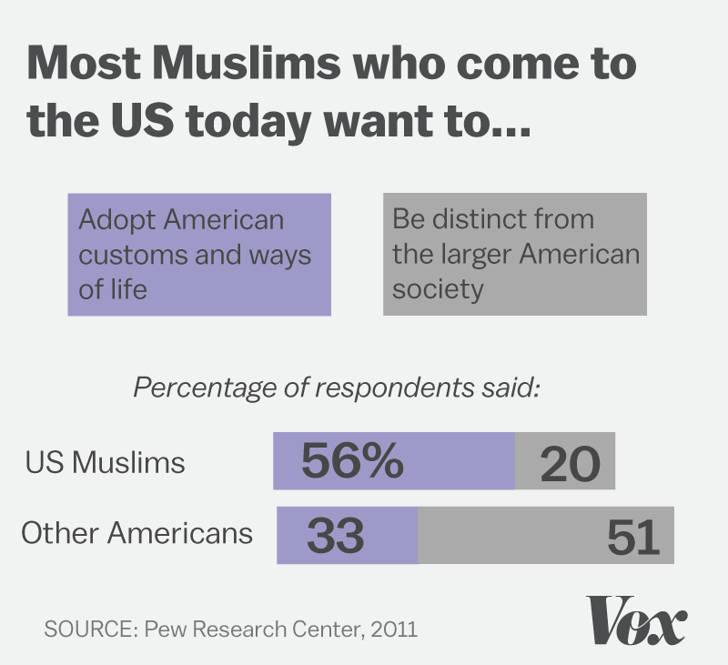 Percentage of Muslims who want to become part of American culture is higher than what the general public believes