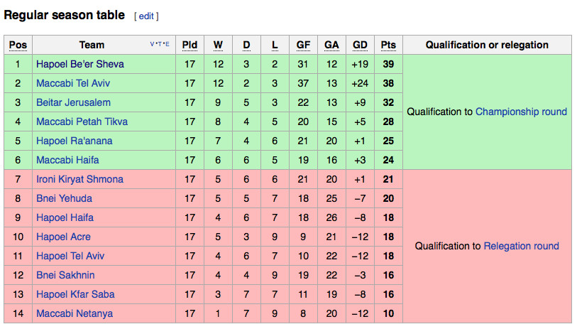 Here's how the Israeli table looks, with the top six teams slated to go to a cup playoff, and the bottom eight scrapping for dear life.