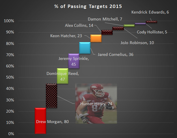 %Passing targets 2015