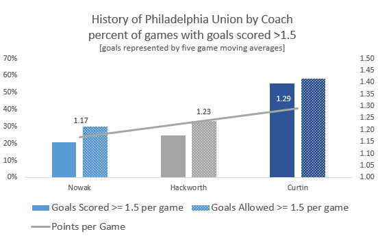 union points history