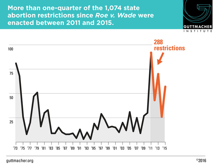 One-quarter of all restrictions passed in last five years