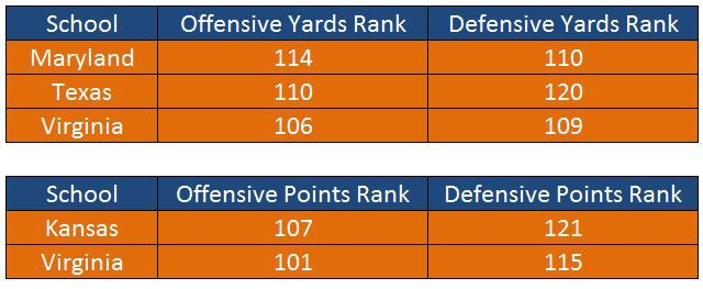 UVA Football Ranked Low on Both Sides