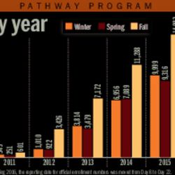 BYU Pathway — service missionaries by year