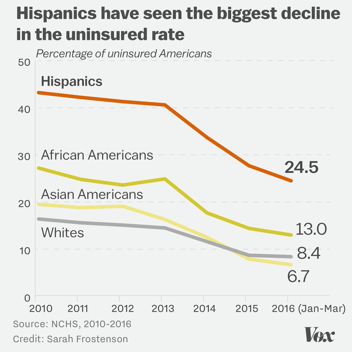 Chart showing the percentage of uninsured individuals by race and ethnicity