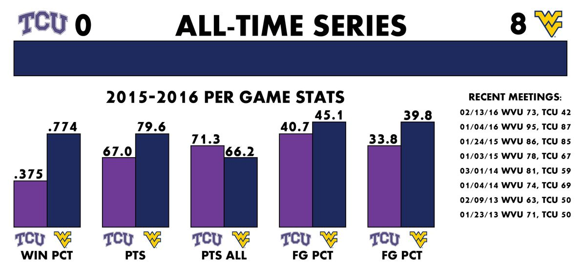 WVU Season Stats