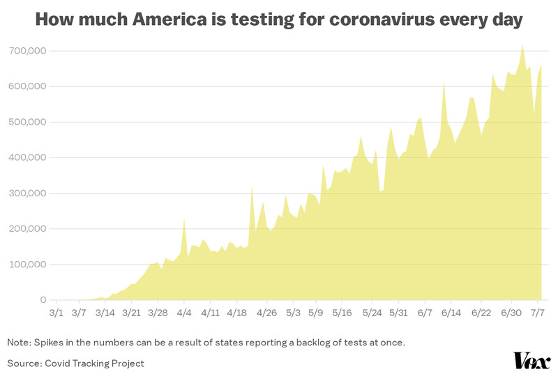 A chart showing the number of Covid-19 tests reported in the US each day.